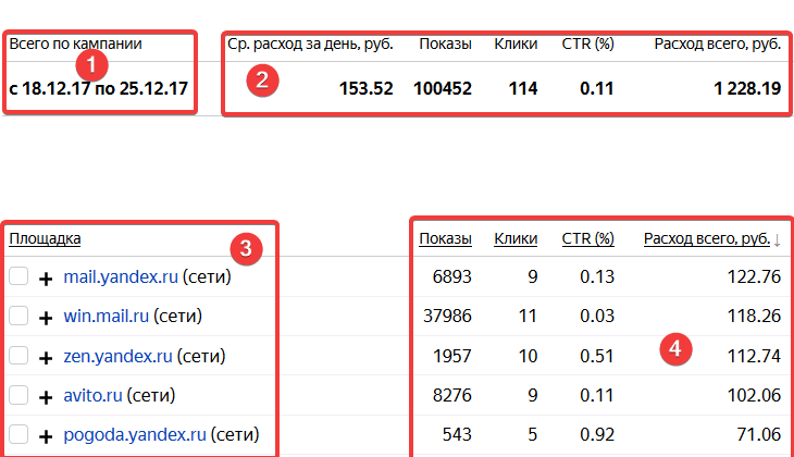 Контекстная реклама статистика по площадкам реклама на сайтах и в журналах