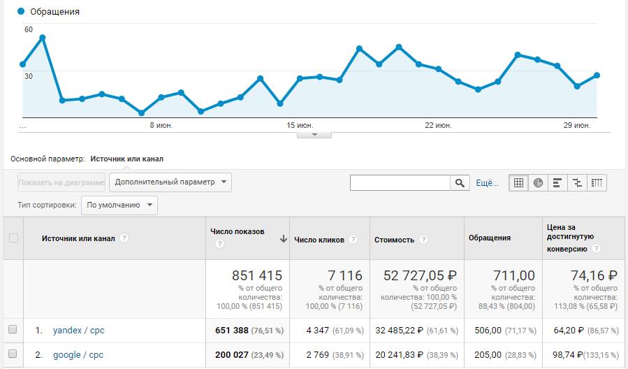 Отчет за Июнь Google Analytics