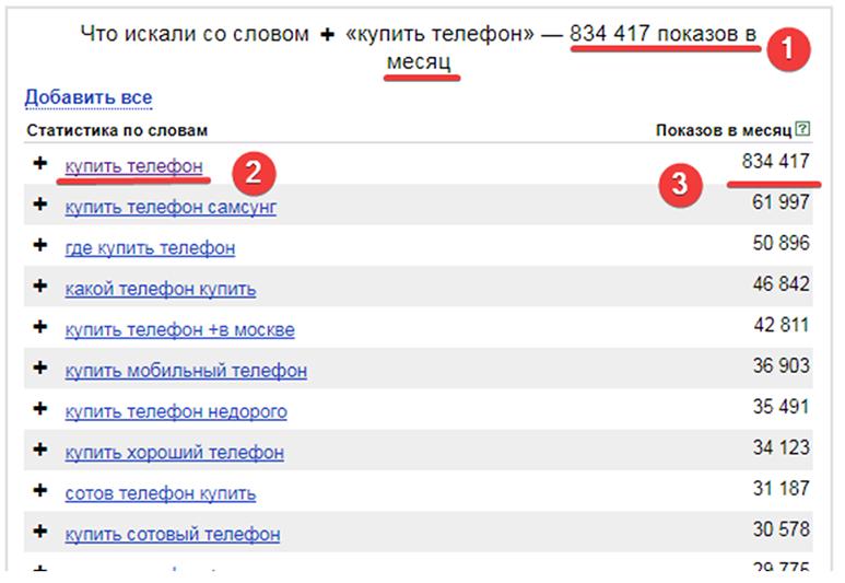 статистика слов яндекс директ