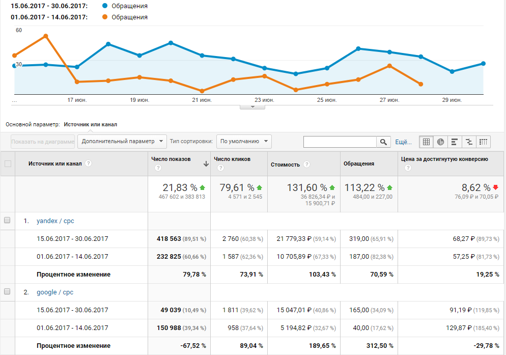 График Google Analytics
